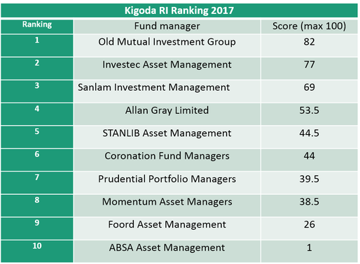 Kigoda Responsible Investment Ranking 2017